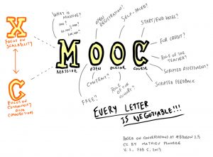 MOOC: Every letter is negotiable by Mathieu Plourde @ Flickr – CC BY-NC-SA
