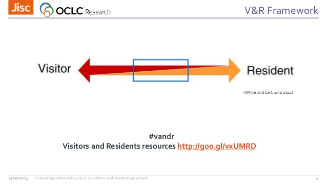 Visitors and residents continuum